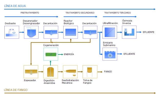 Trattamento acque reflue pdf